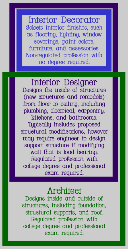 The difference between an interior decorator, an interior designer, and an architect